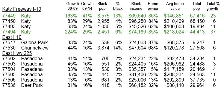 EW Houston Suburbs Black Population Growth Chart