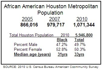 Houston Population Chart