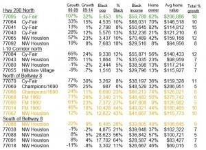 NW Houston Black population Growth Chart