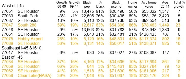 SE Houston Black Population Growth Chart